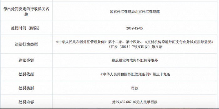 京东网银在线被罚3000万:违规将境内外汇转移境外
