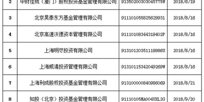 中基协:注销龙元等12家不符管理人登记要求私募机构