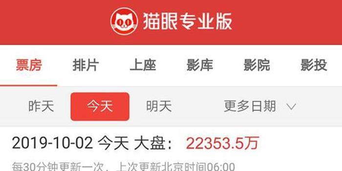 """最强国庆档来袭:票房已超17亿 A股上演""""一出好戏"""""""