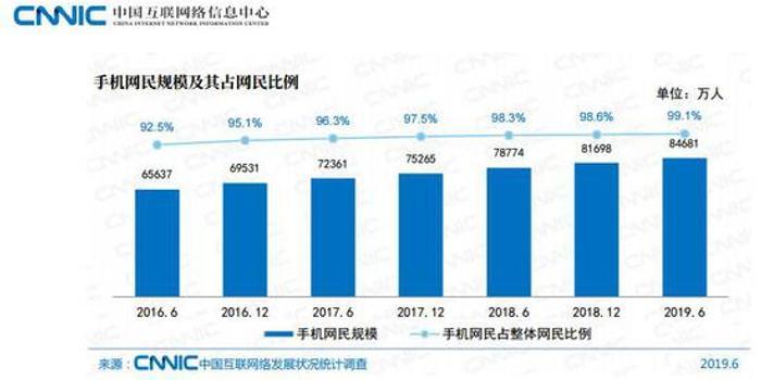 中国网民规模达8.54亿 互联网普及率超6成