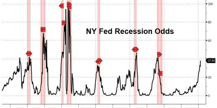 新债王警告:2020年前美国经济衰退概率高达75%