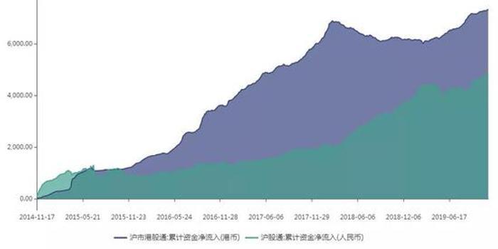 沪港通这五年 投资都发生了哪些改变?