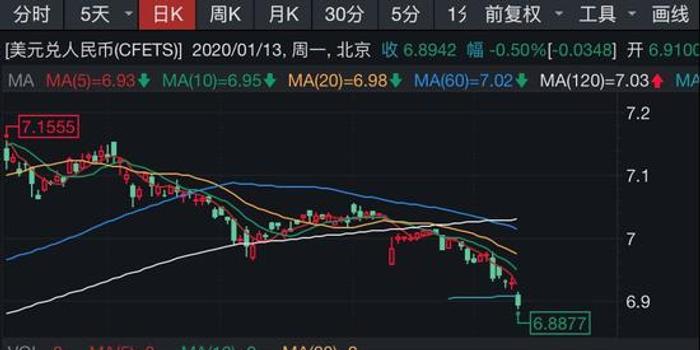 美取消对中国汇率操纵国的认定 人民币飙升300点