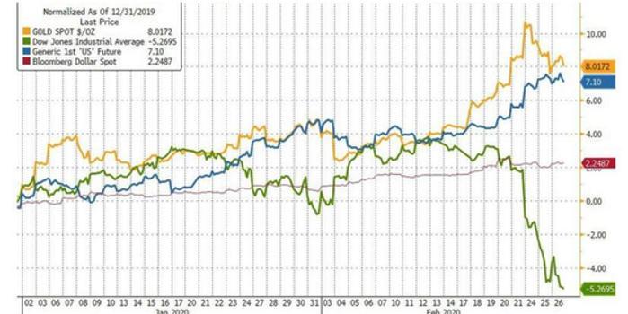"""全球負收益債券規模躍升近3萬億美元,但黃金才是""""救命稻草"""""""