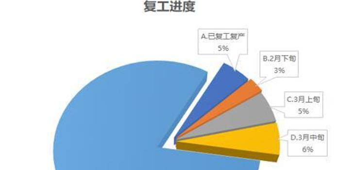 兰格视点:华北地区建筑施工企业只复工5%