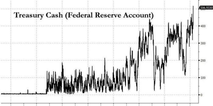 美联储资产负债表将飙升至6万亿