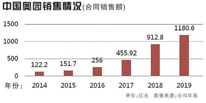 千亿房企新兵之中国奥园美的置业:销售增速近30%