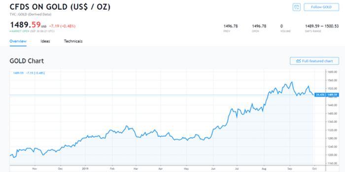 空头继续发力!黄金跌破1490美元关口 白银跌超1%