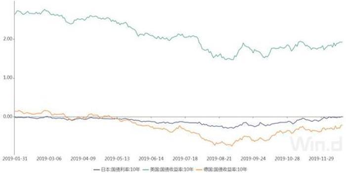 """全球负利率债券""""缩水"""" """"阴云""""仍将笼罩明年债市"""