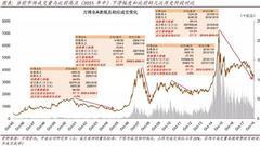 中金王汉锋:情绪与估值极端化后A股市场的历史表现