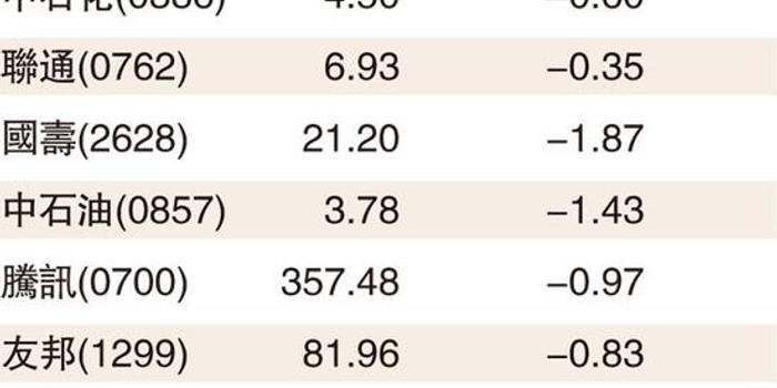 港股今或低开套现盘限制升势 分析:港元转强利后市