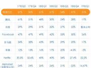 阿里季报图解:营收同比增51% 43亿入股红星美凯龙