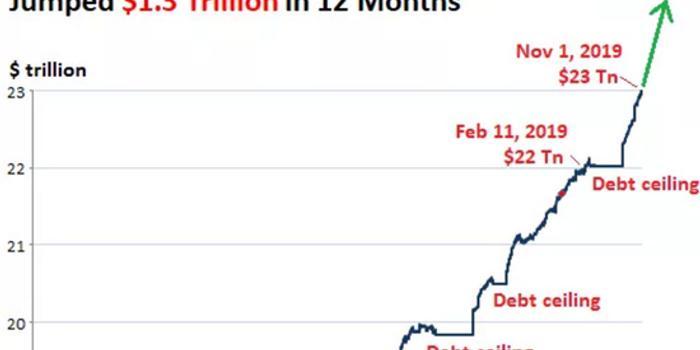 美国债总量突破23万亿美元大关,一年内猛增1.2万亿