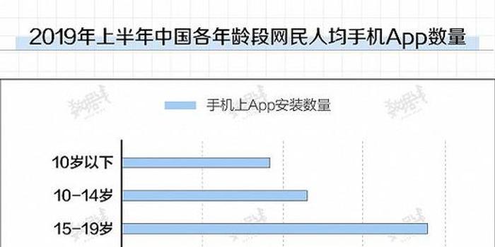 中国网民手机装数十个App 看视频时间是读新闻的6倍