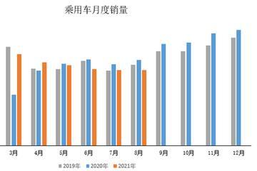 中汽协数据简报:2021年8月乘用车单月产销同比降幅扩大