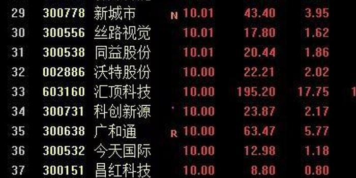 深圳本地股狂掀涨停 成泉资本成功押注