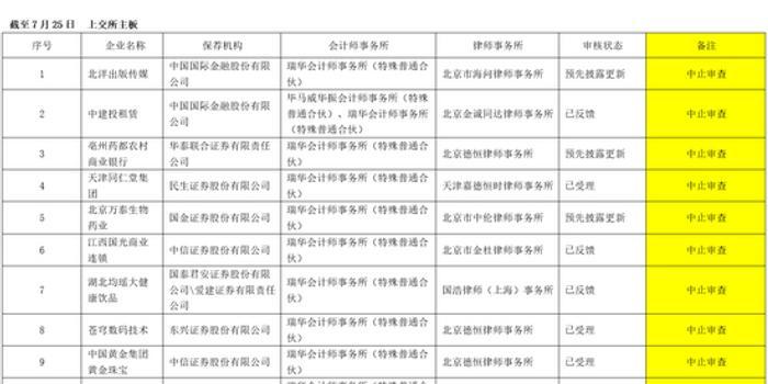 瑞华29家IPO项目均被叫停 还负责科创板7家企业