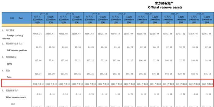 中国央行连续9个月增持黄金 正处第5次黄金增持周期