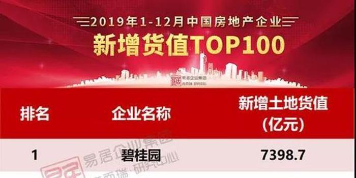 2019年房企新增货值TOP100:碧桂园融创夺冠亚军