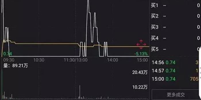 pc蛋蛋注冊_*ST華信今日跌停 面值退市第三股正在走來