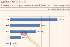 银河2019公募地图:沪3万亿、深1.88万亿 北京1.6万亿