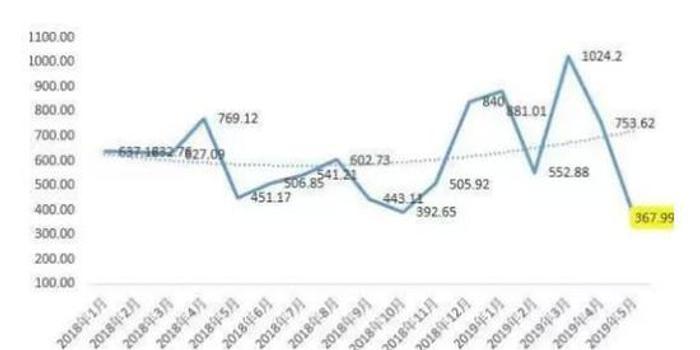 5月房产调控达41次 40房企融资总额创两年来月度新低