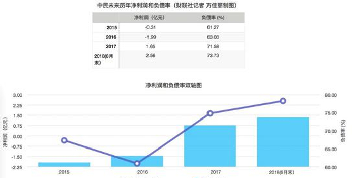 中民未来40%和中民物业60%股权转卖港股上市公司