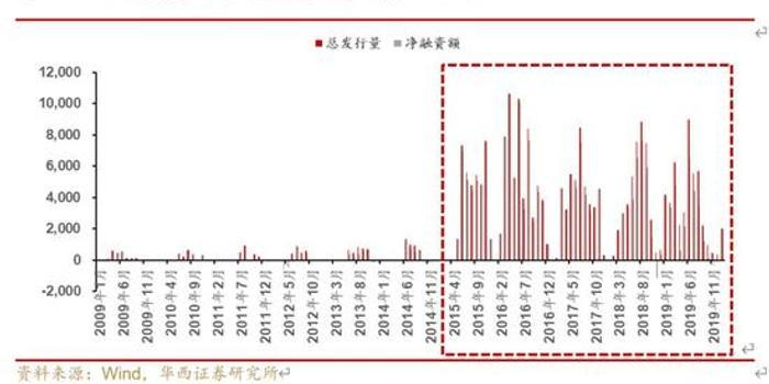 """华西固收研究:四维度盘点""""中国式地方债"""""""