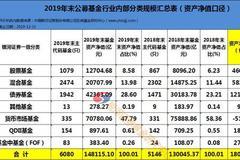 银河:2019华夏南方汇添富排名升 易方达富国增千亿