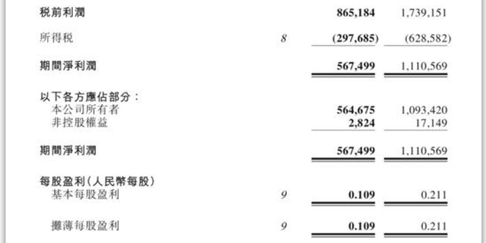 """共享办公光环渐散 SOHO中国""""转售为租""""生意难做?"""