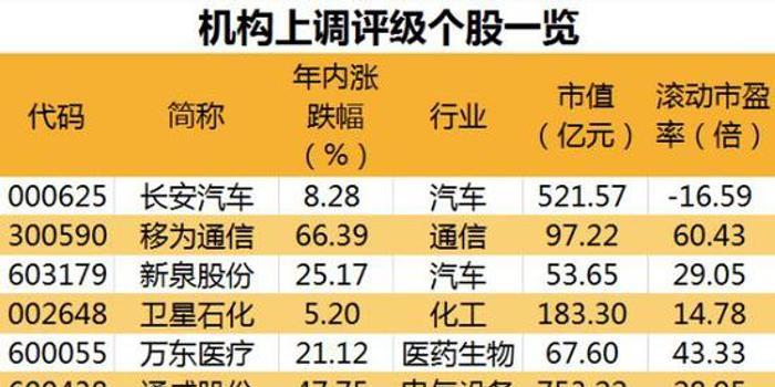 這些股表現超機構預期 還有22股獲機構上調評級