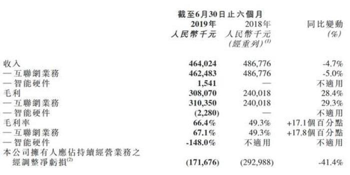 美图公司上半年净亏损1.7亿元 同比收窄41.4%