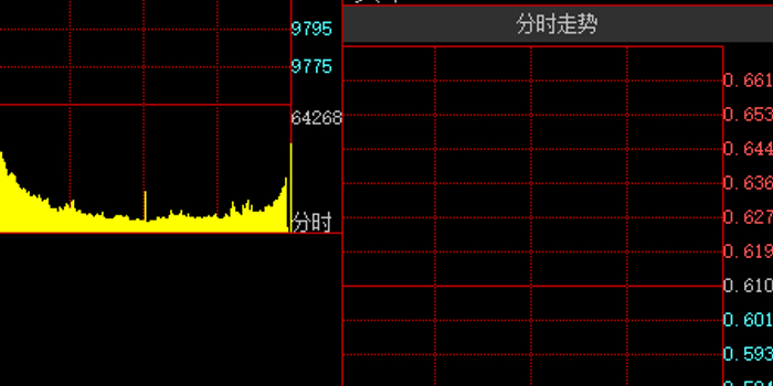 ST华信进入退市整理期跌停 仅2.15万资金成功出逃