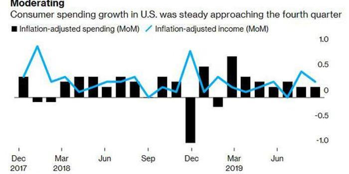美国9月消费者支出无显著上升,现货黄金短线上扬