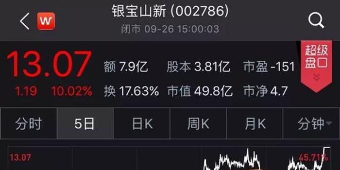 银宝山新7天6涨停暴涨80%:啥原因 谁在抢筹?
