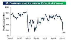 本轮美股大跌给市场都带来了哪些负面影响