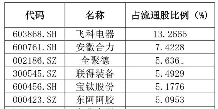 3d村胆码_QFII持仓最新动向:新进19家公司 增持17只个股