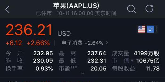 苹果股价创新高 市值比阿里+腾讯还多3个美团点评