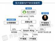 八入老赖名单的贾跃亭又坑了许家印 FF91量产是个谜