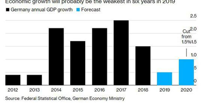德国政府将2020年经济增长预期下调至1%