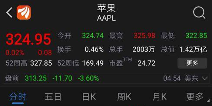 iPhone供应受限 苹果下调营收目标 盘前一度跌逾4%