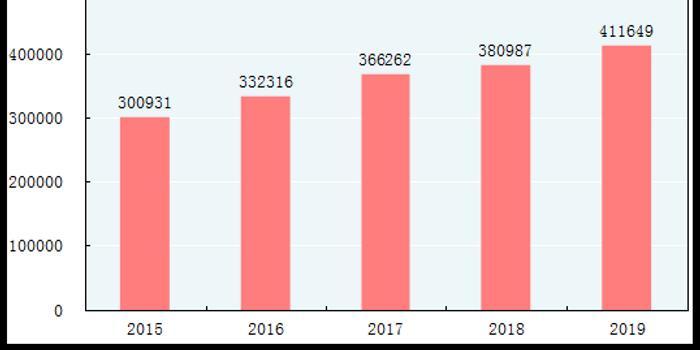 统计局:2019年实物商品网上零售额85239亿 增长19.5%