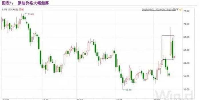 联讯策略深度:油价行情将如何演绎?受益标的全览