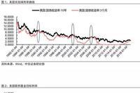 美债曲线倒挂的前世今生:倒挂降息衰退 会再次重演吗
