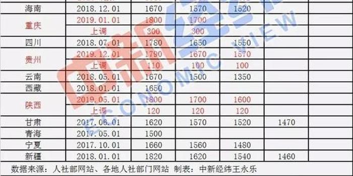 31省份最低工资调整出炉 京沪陕渝等7省份上调