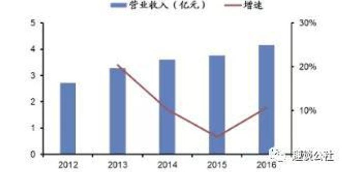 """追风数据行业 康旗股份更名""""弃主业"""""""