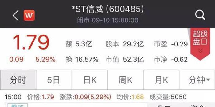 43个跌停后终开板 *ST信威2000亿市值已跌去97%