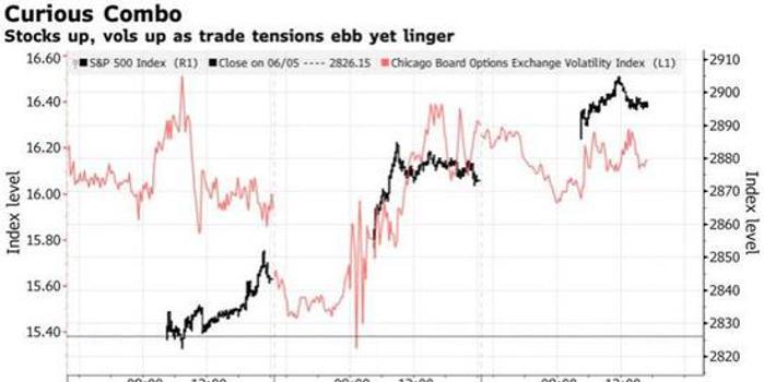 恐慌指数竟与美股同步上涨 这会否是个警报信号?