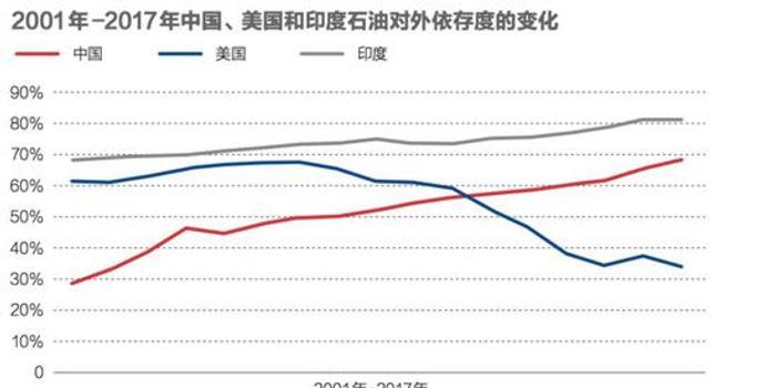 油气中国:七十年大发展和驱不散的能源安全之忧