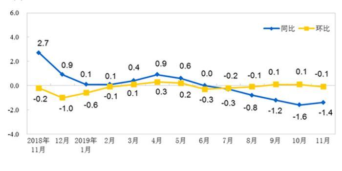 11月PPI同比下降1.4% 石油天然气开采同比下降11.2%